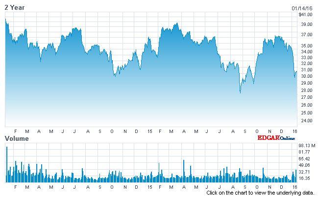 GM 2 year chart