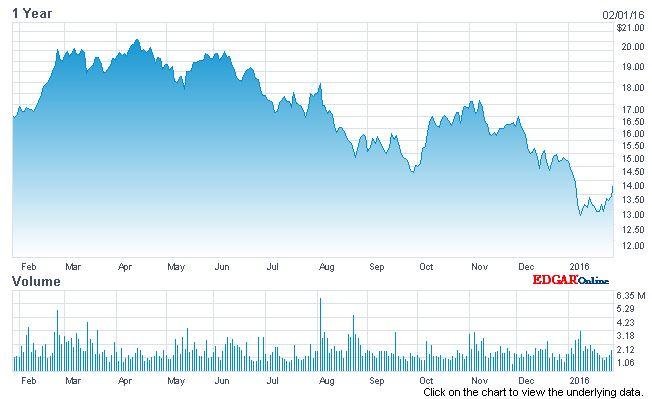 rrd chart